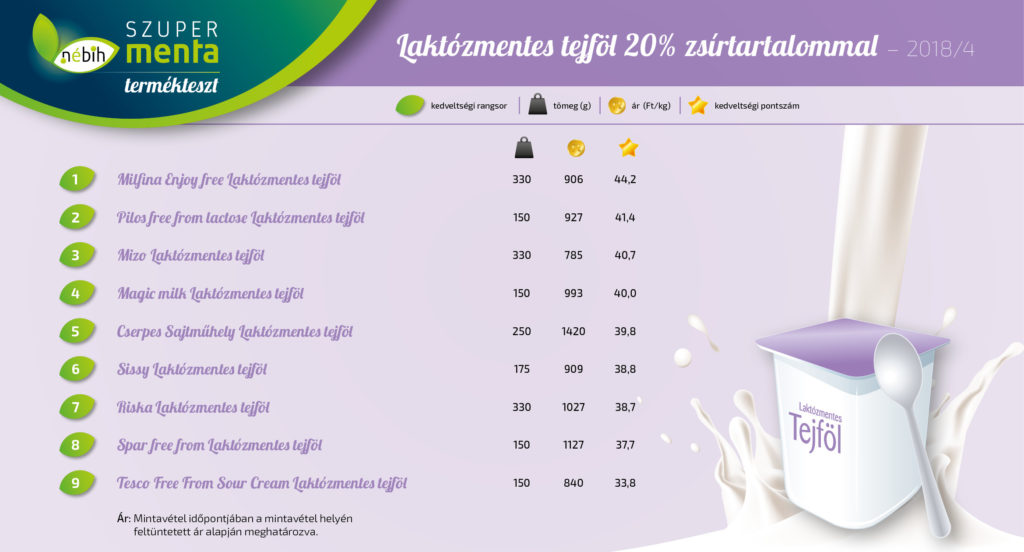 laktózmentes tejföl eredmény