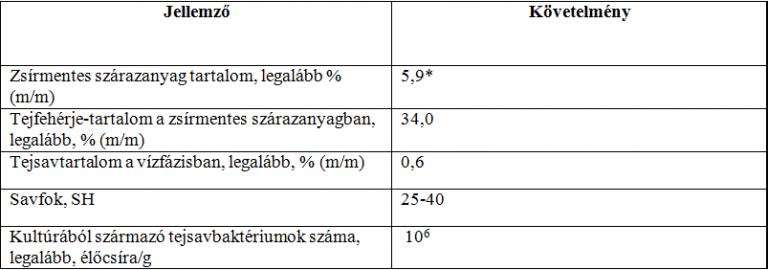 táblázat