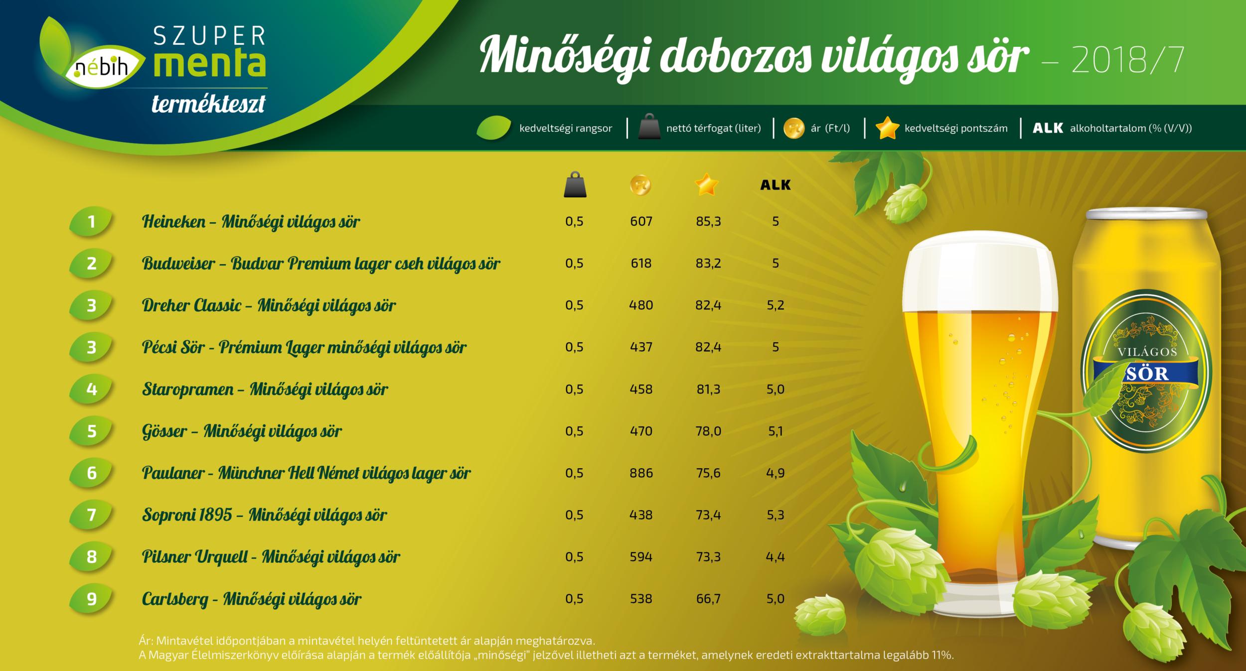 minőségi világos sör