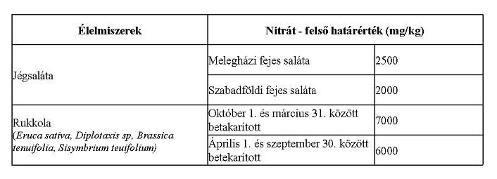nitrát