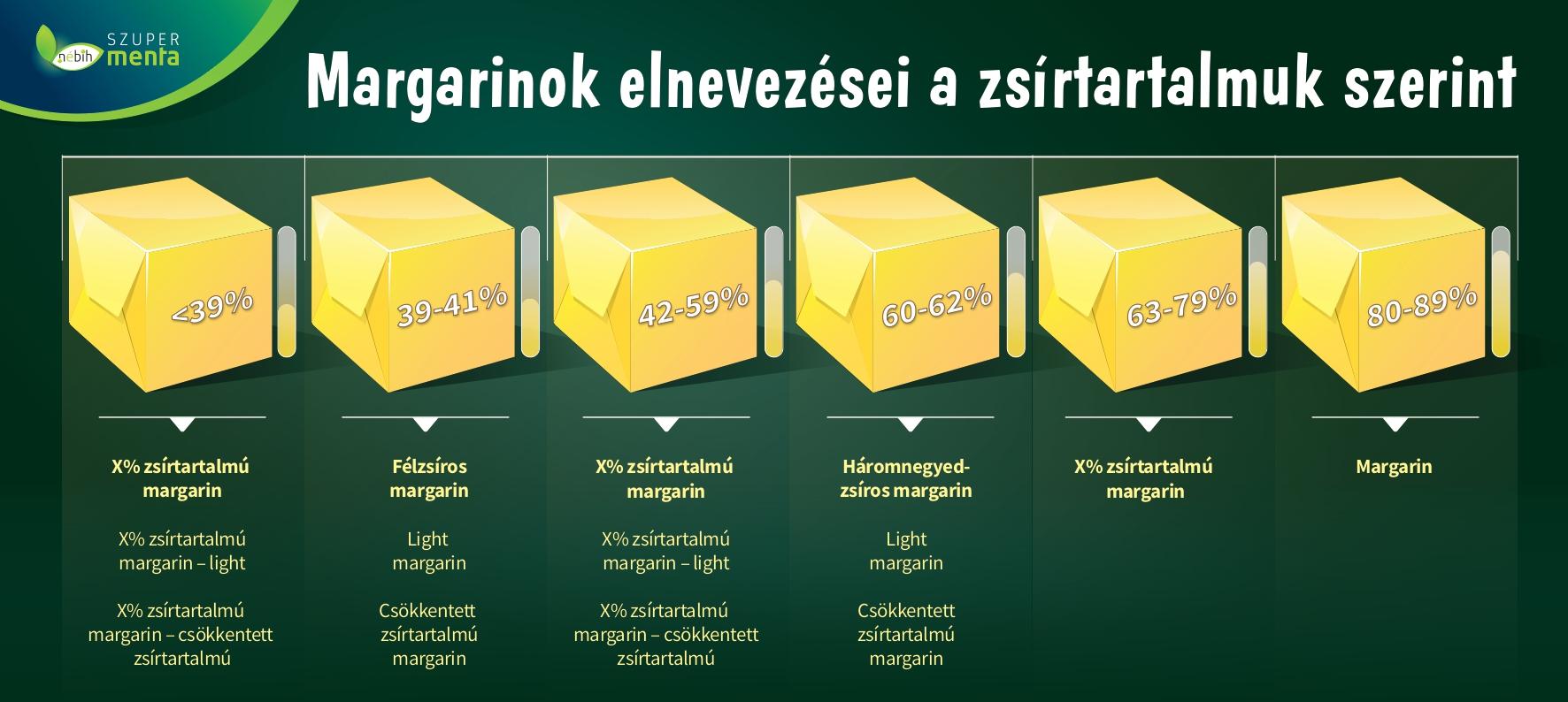 Margarinok zsírtartalma