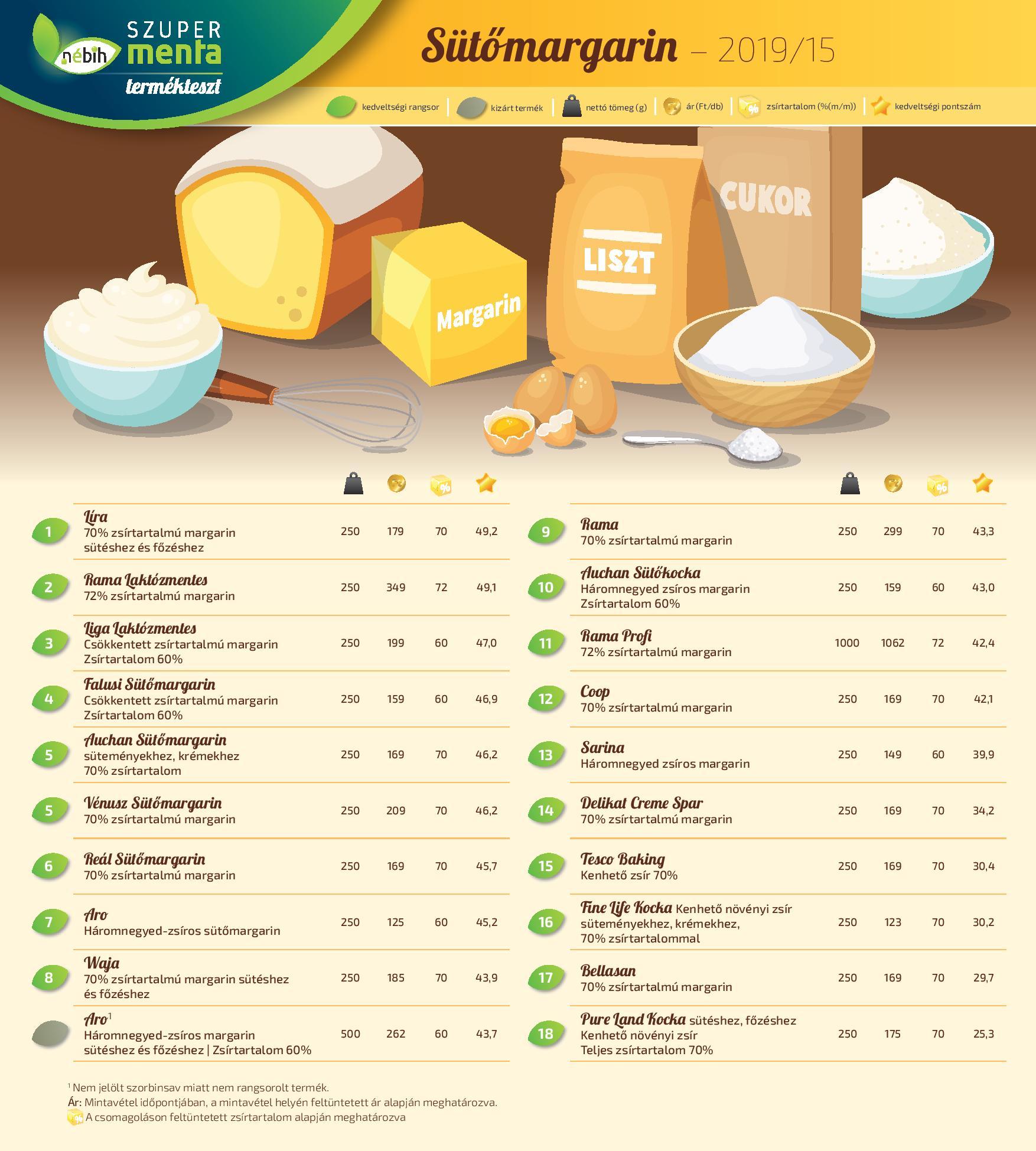 sütőmargarin eredmények