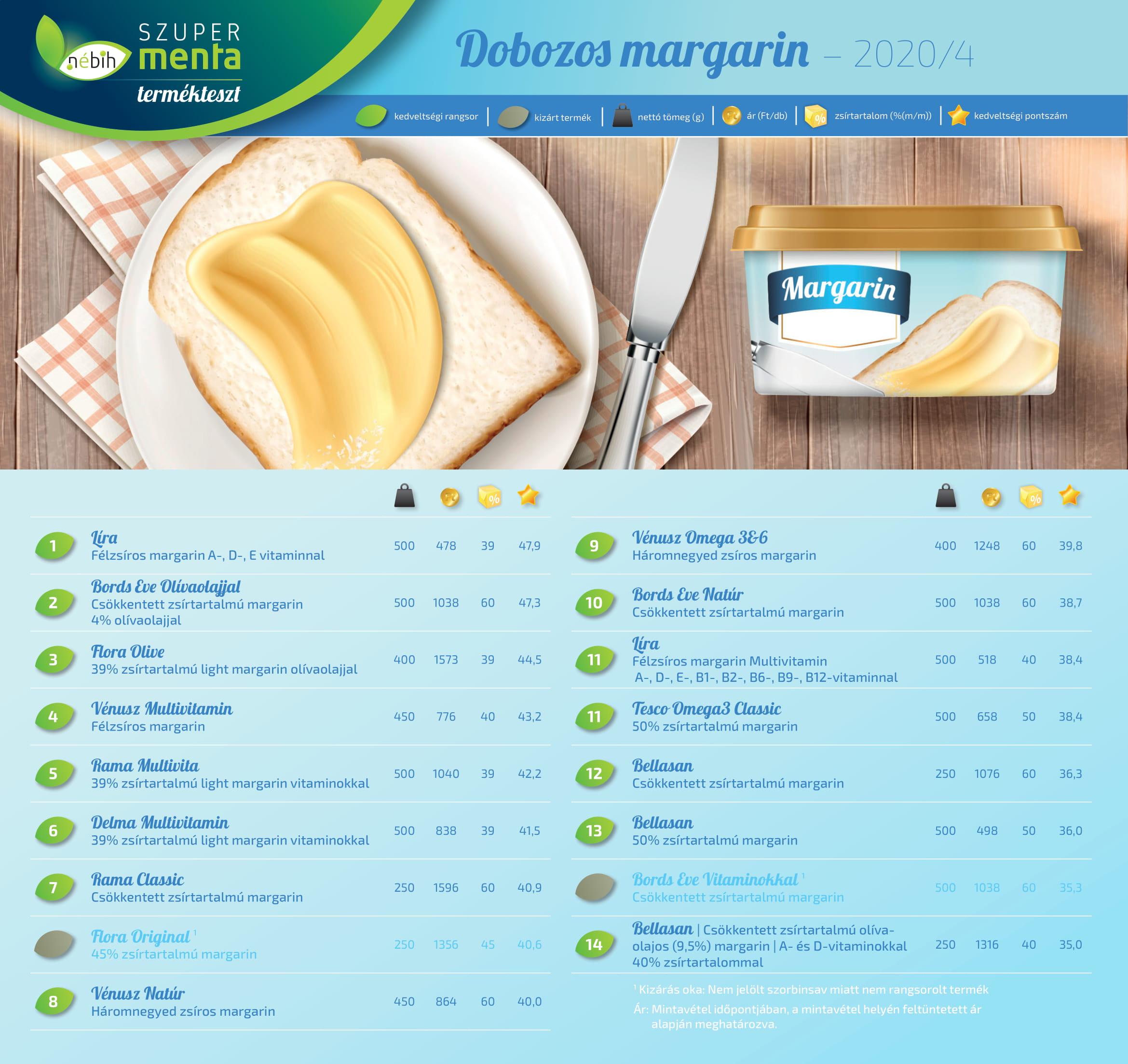 dobozos margarin