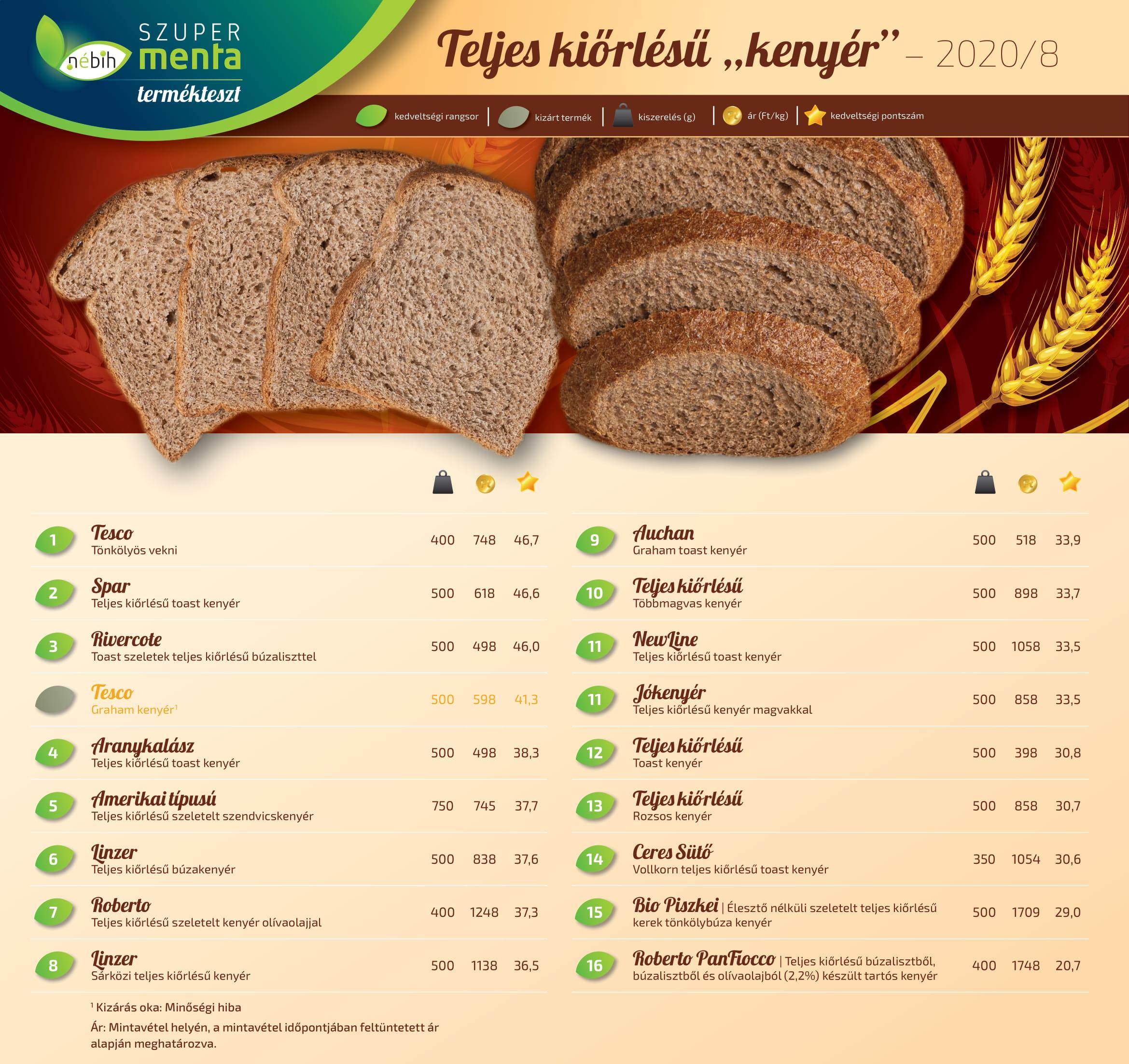 ÖTT TK kenyér